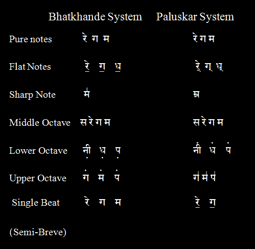 Bhatkhande Scripts Part 1